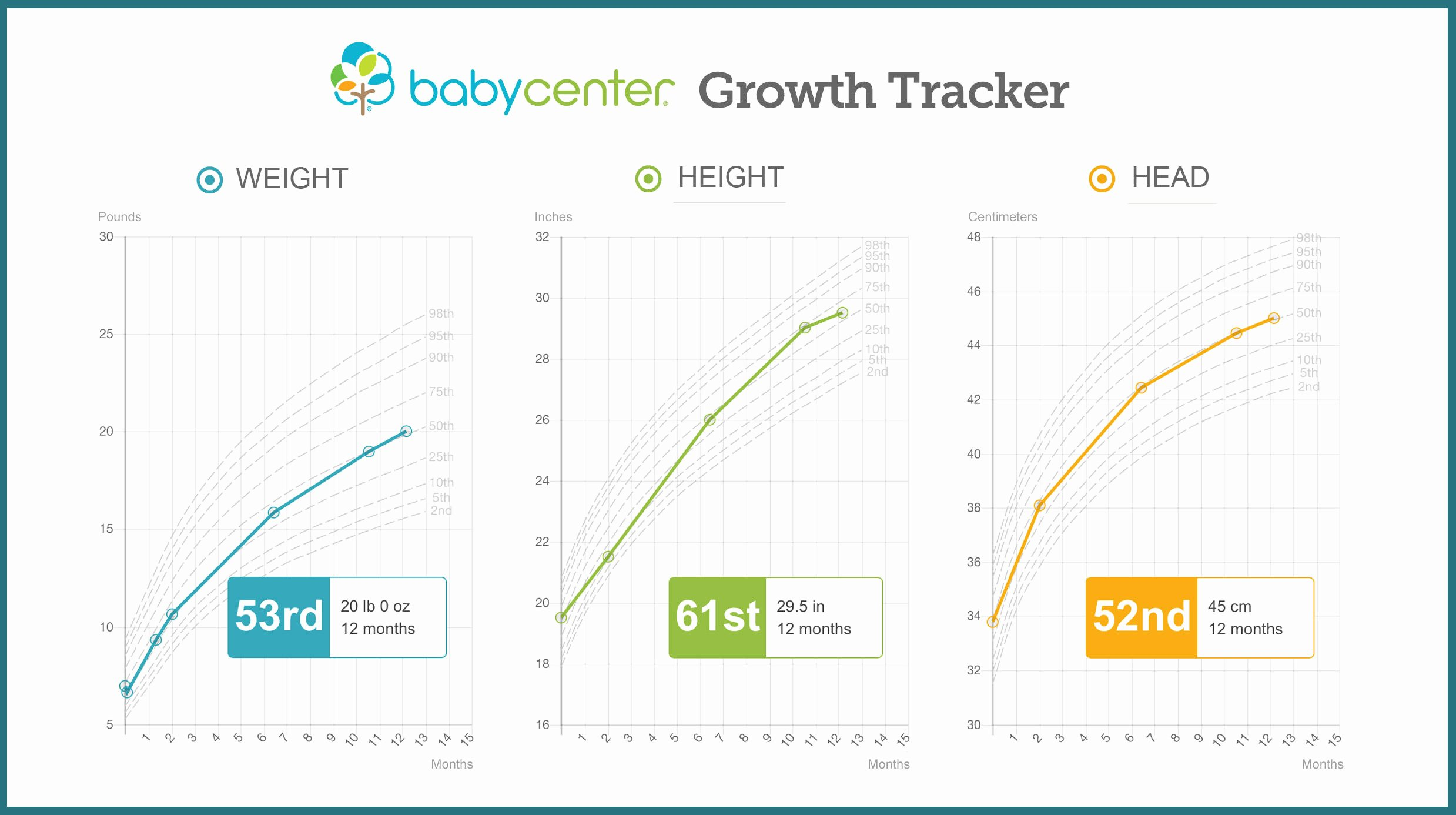 Baby Weight and Length Chart New Growth Chart Baby Height and Weight Tracker
