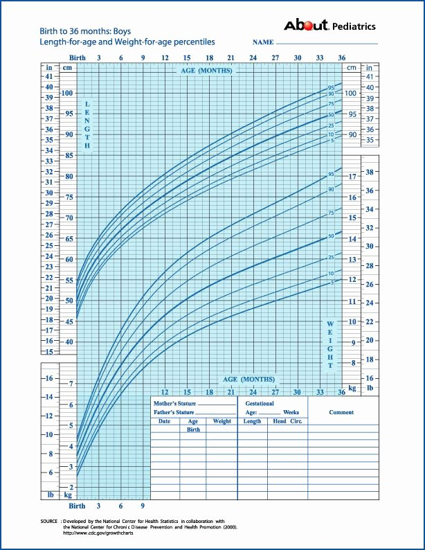 Baby Weight and Length Chart Unique Learn How to Calculate Your Child S Percentile On A Growth