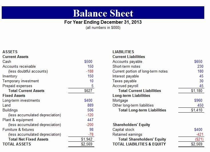 Balance Sheet Template Google Docs Luxury Free Balance Sheet Templates for Excel