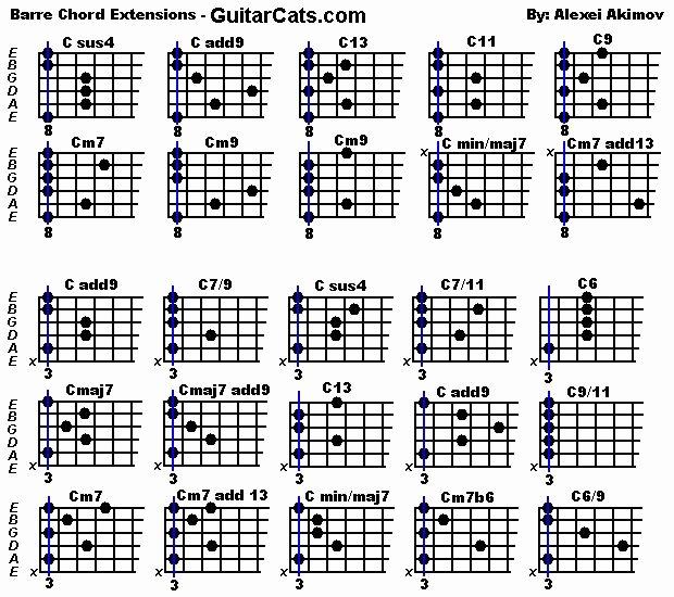Bar Chords Guitar Chart Elegant Barre Chords M U S I C C L A S S