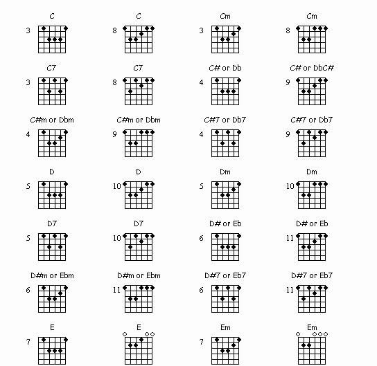 Bar Chords Guitar Chart Fresh Bar Chords Chart Guitar Bar Chords