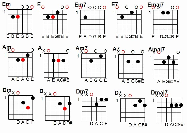 Bar Chords Guitar Chart Fresh Guide to Barre Chords