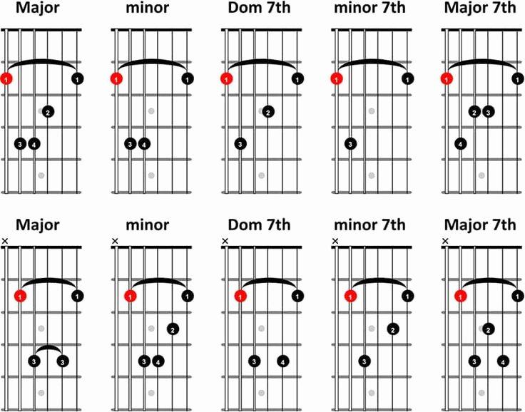 Bar Chords Guitar Chart Inspirational 21 Best Guitar Images On Pinterest