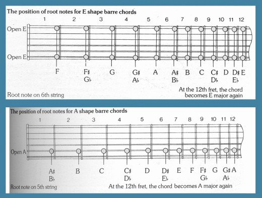 Bar Chords Guitar Chart Inspirational Guitar Bar Chord Chart