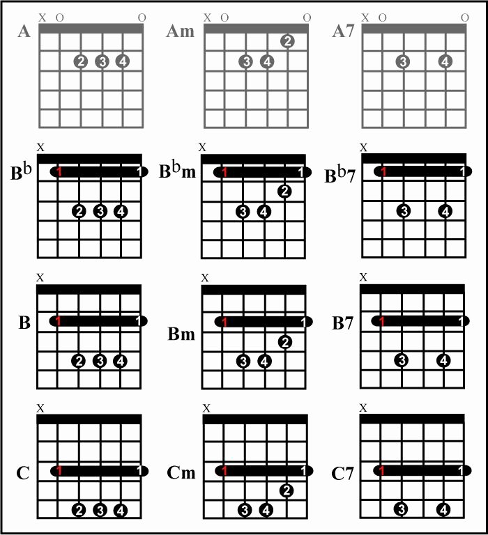 Bar Chords Guitar Chart Lovely 68 Best Guitar Cords Images On Pinterest