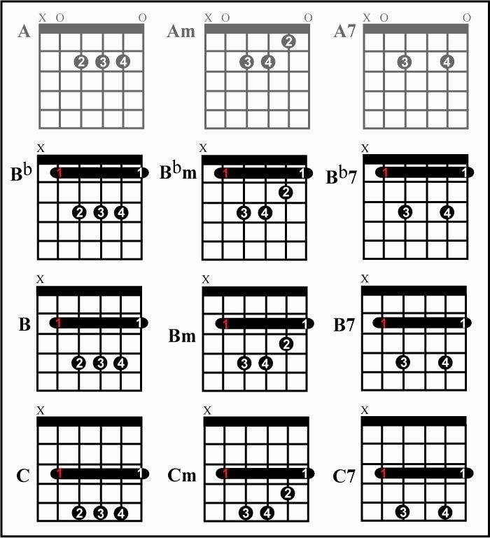 Bar Chords Guitar Chart Lovely 68 Best Guitar Cords Images On Pinterest