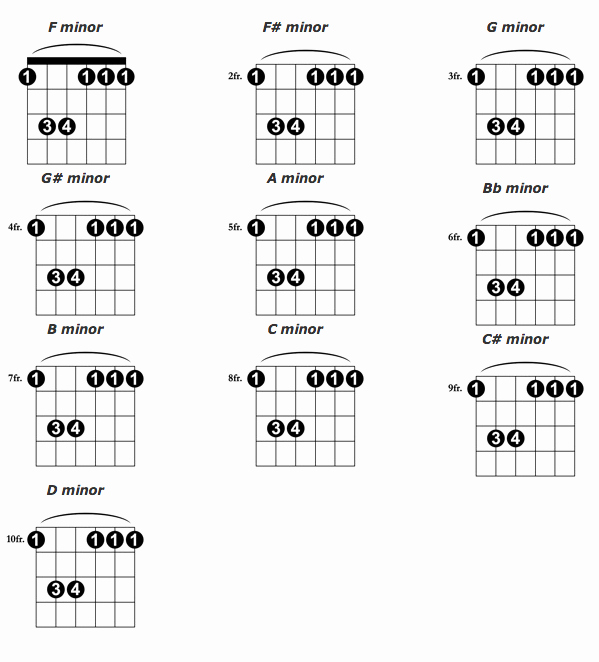 Bar Chords Guitar Chart Lovely Blog Guitar Spark