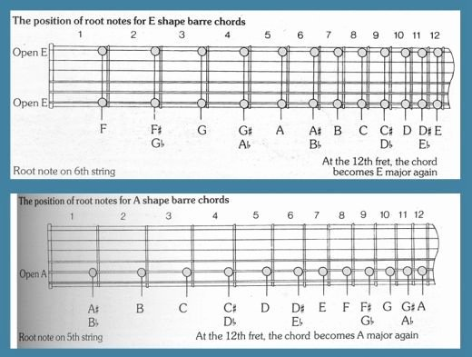 Bar Chords Guitar Chart Lovely Learn to Play Guitar Barre Chords for Acoustic and