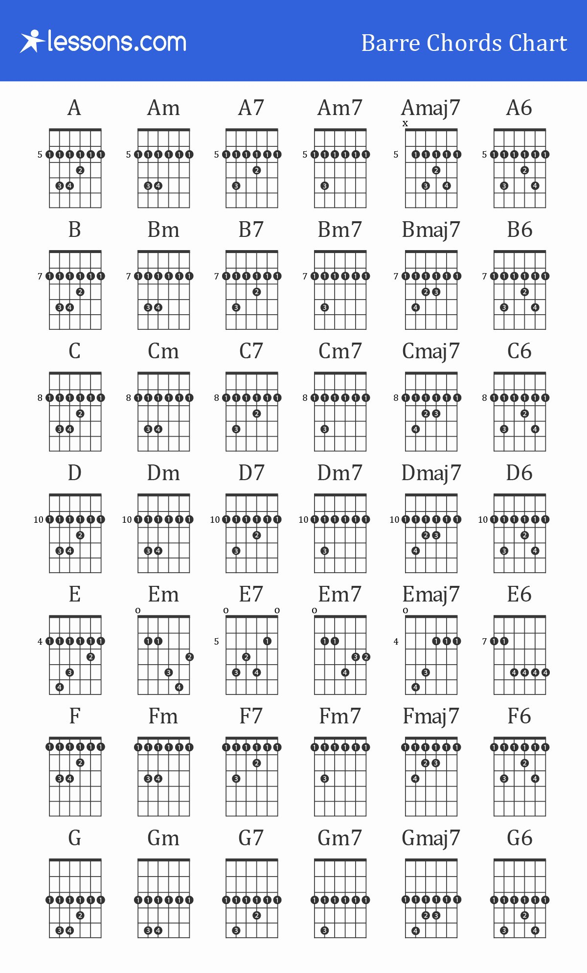Barre Chords Guitar Chart Awesome Guitar Barre Chords for Beginners How to Charts & Examples