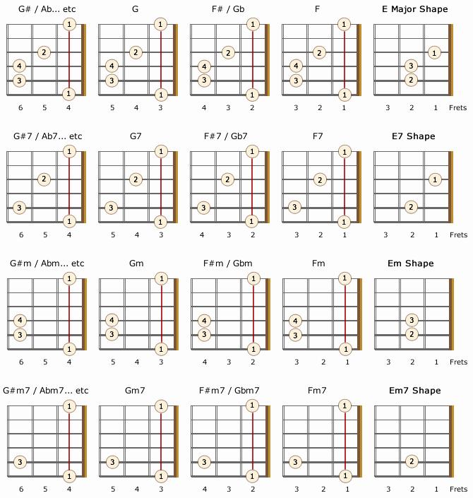Barre Chords Guitar Chart Elegant Left Handed Barre Chords for Beginners