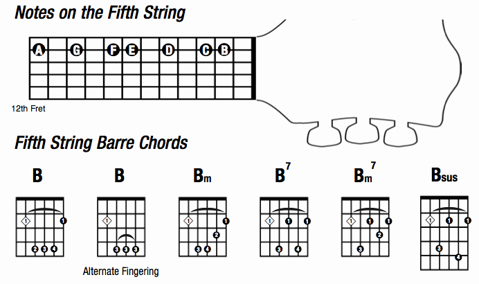 Barre Chords Guitar Chart Fresh Musome – Page 2 – Smile You're at the Best Wordpress