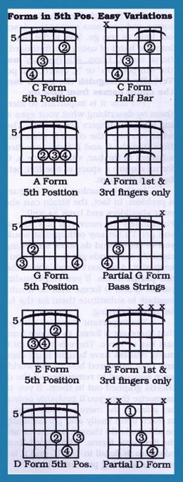 Barre Chords Guitar Chart Inspirational Learn to Play Guitar Barre Chords for Acoustic and