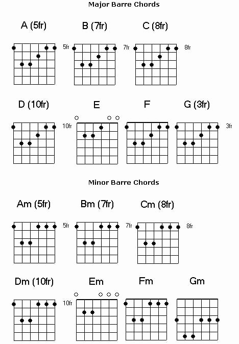 Barre Chords Guitar Chart Luxury Free Guitar Chord Chart for Any aspiring Guitarist