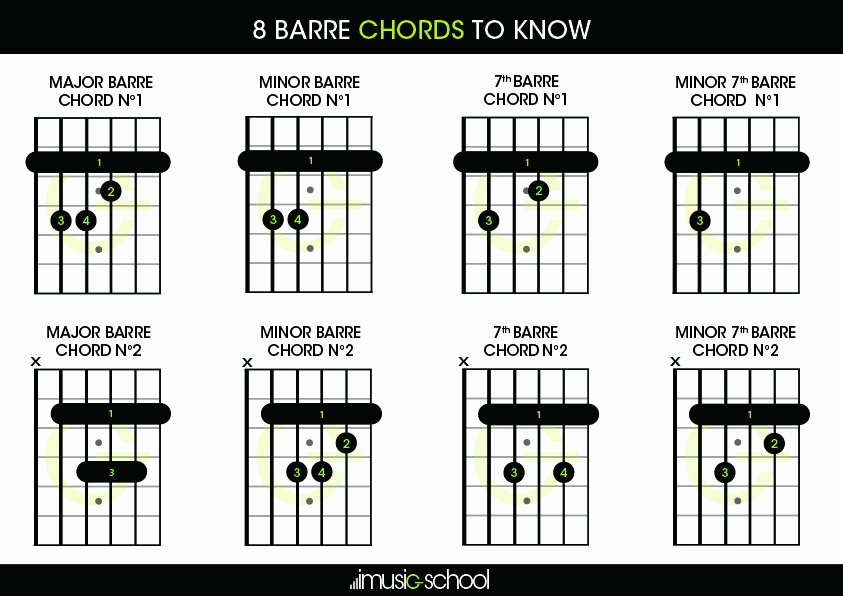 Barre Chords Guitar Chart New Barre Chords 8 Barre Chords to Know