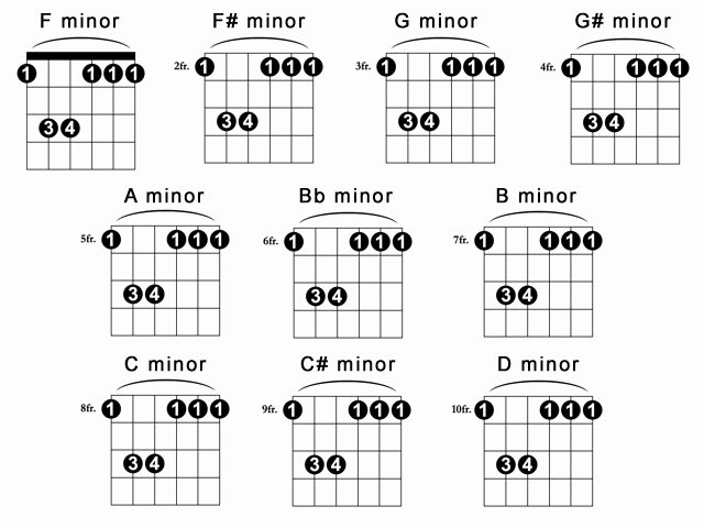 Barre Chords Guitar Chart New the Basic Of Guitar Chord Charts