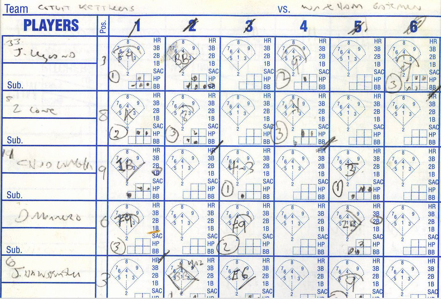 Baseball Score Book Template New Keeping Score – Churbuck
