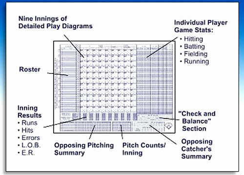 Baseball Scorekeeping Cheat Sheet Unique Basketball Coach Referee and Umpire Supplies Scorebooks