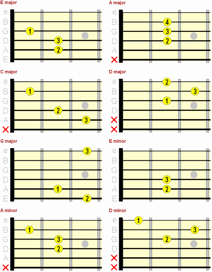 Basic Guitar Chord Chart Awesome Beginner Guitar Chord Chart Major Minor & 7th Chords