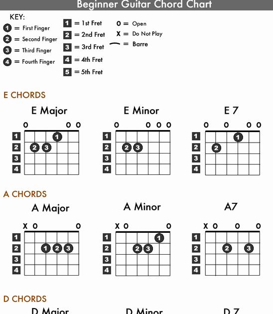 Basic Guitar Chord Chart Elegant Guitar Gyan Beginner Guitar Chord Chart