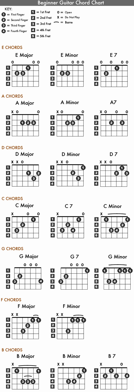 Basic Guitar Chord Chart Unique Guitar Gyan Beginner Guitar Chord Chart