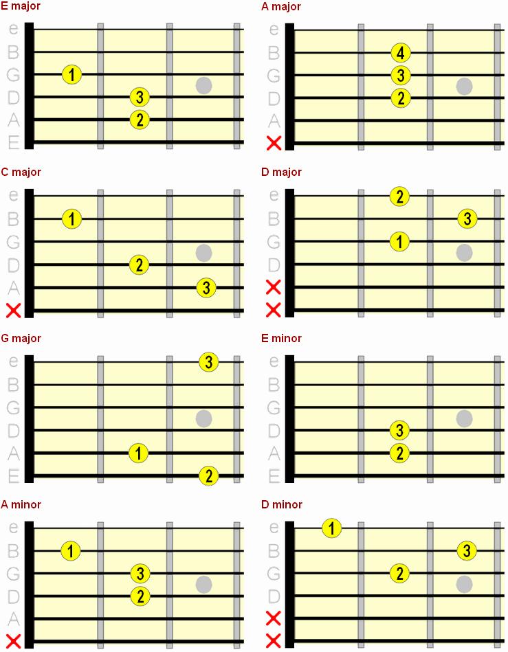 Beginner Guitar Chords Chart Best Of Beginner Guitar Chord Chart Major Minor & 7th Chords