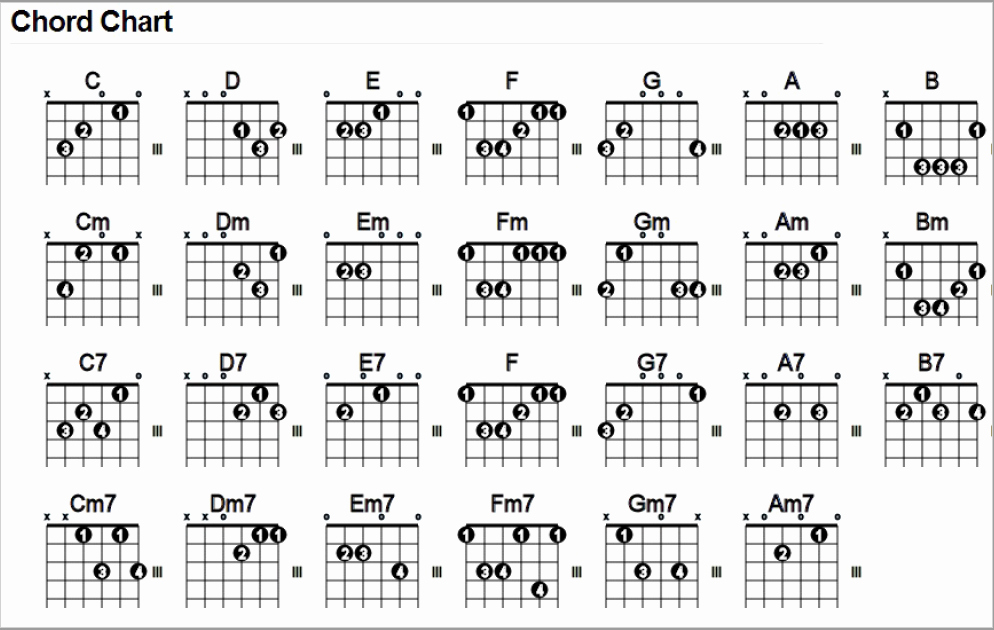 "Beginner Guitar Chords Chart Elegant Free Chord Chart – ""27 Essential Chords for Beginner"
