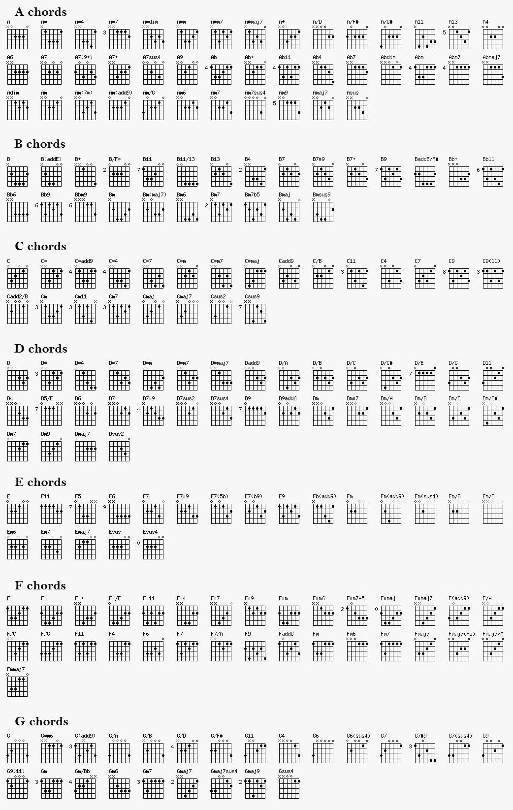 Beginner Guitar Chords Chart Elegant Here S A Free Printable Guitar Chord Chart with All the