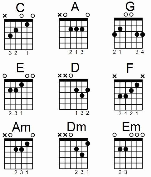 Beginner Guitar Chords Chart Fresh A Prehensive Guide to Reading Guitar Chord Diagrams