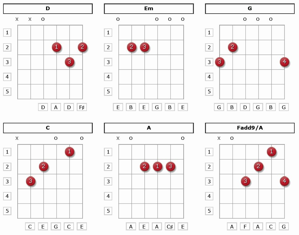 Beginner Guitar Chords Chart Lovely 6 Basic Guitar Chords Beginners Need to Know
