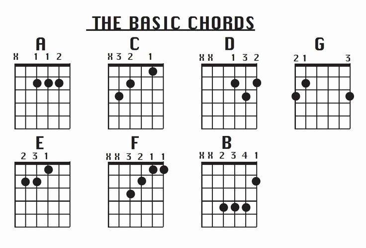 Beginner Guitar Chords Chart Luxury Pin by Ira Smiles On Im Mrs Iglesias