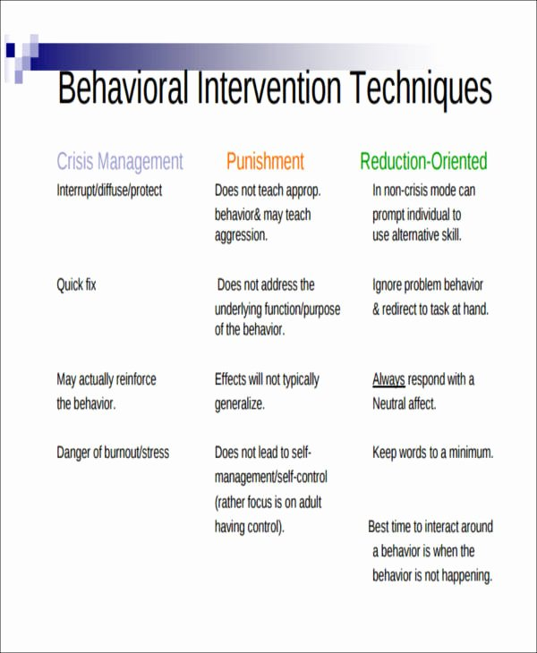 Behavior Management Plan Template Elegant Behavior Intervention Plan Example 6 Examples In Word Pdf
