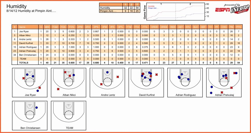Blank Basketball Practice Plan Template Elegant 015 Basketball Practice Plan Template Score Sheet Excel