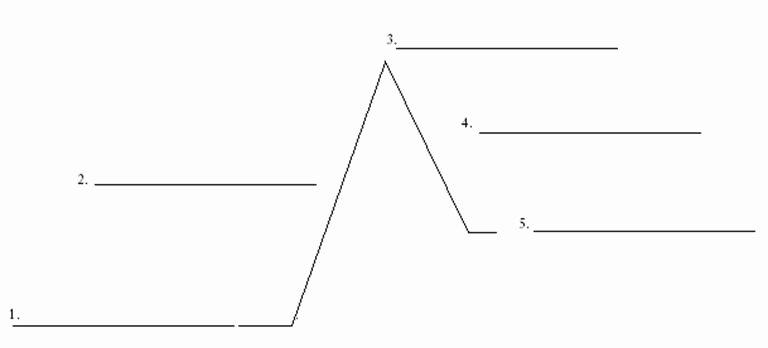 Blank Plot Diagram Elegant Blank Plot Diagram Worksheet the Best Worksheets Image