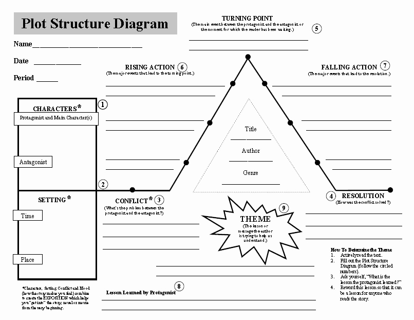 Blank Plot Diagram Inspirational Lessons In Creative Writing From Deborah Harkness – Part 2