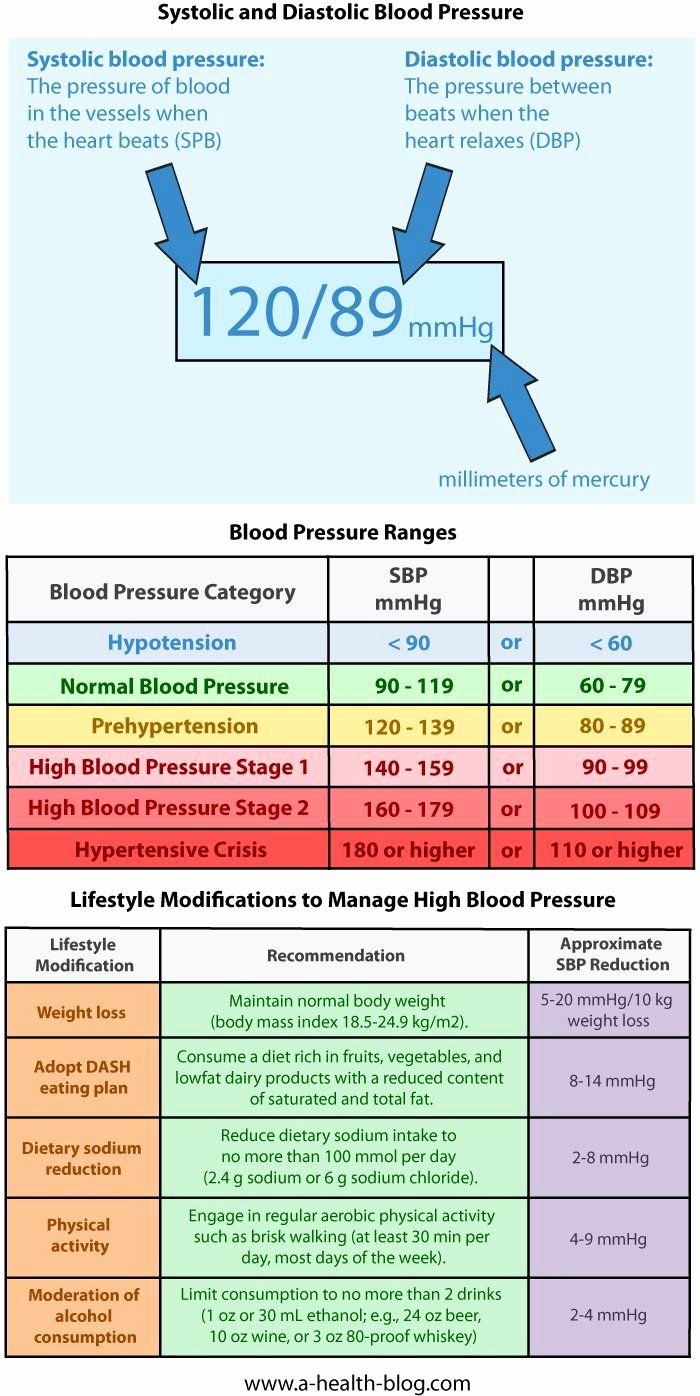 Blood Pressure Chart Awesome 9 Best Images About Lower Blood Pressure On Pinterest