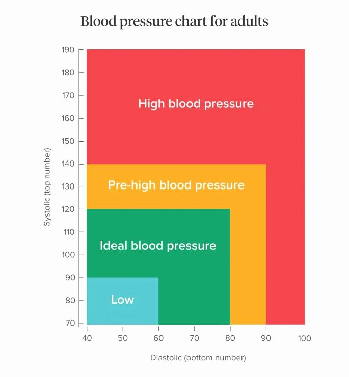 Blood Pressure Chart Awesome Blood Pressure What is normal