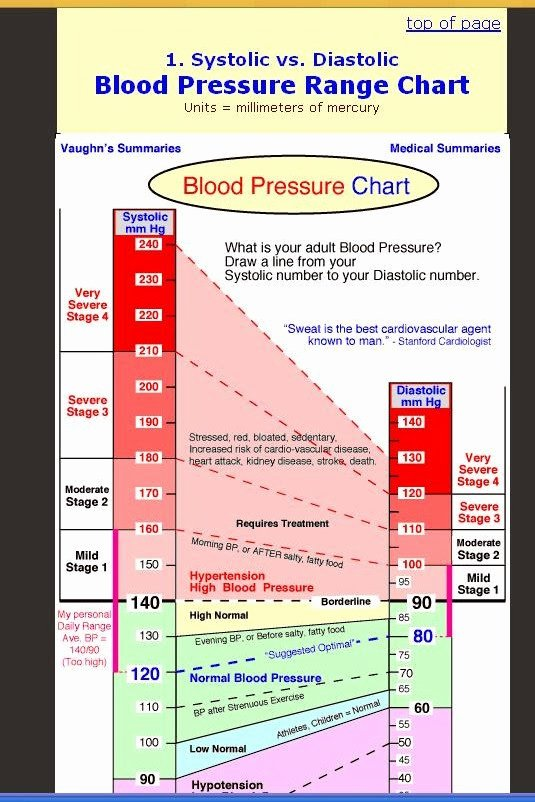 Blood Pressure Chart Awesome Right where We Belong How is Your Blood Pressure