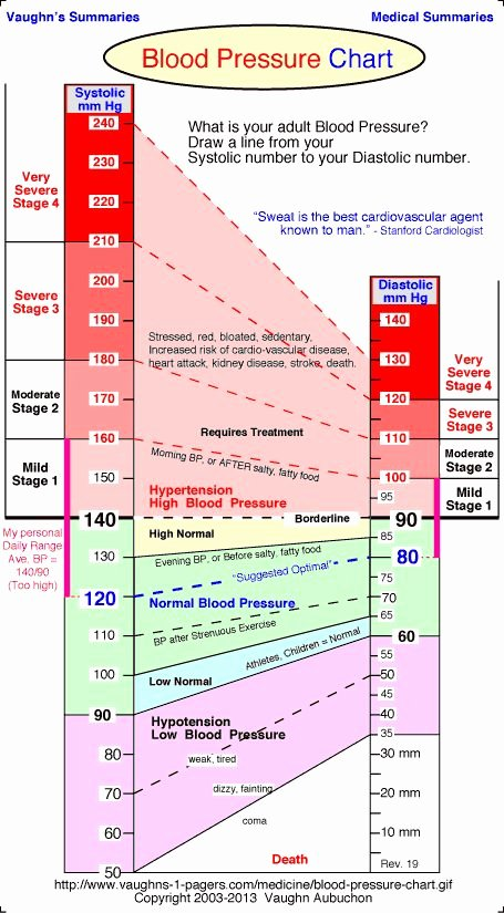Blood Pressure Chart Beautiful Charts Blood Pressure and Blood On Pinterest