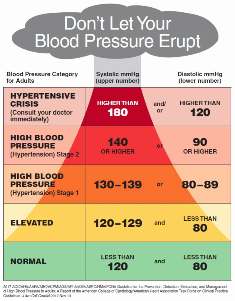 Blood Pressure Chart Best Of Start with Your Heart