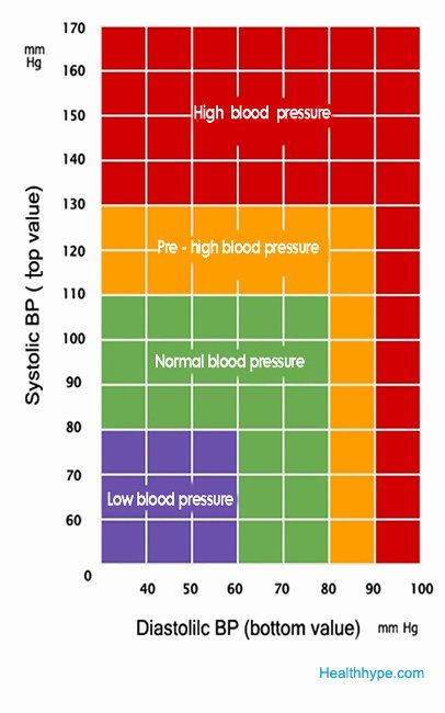Blood Pressure Chart Elegant Love Your Heart to Live