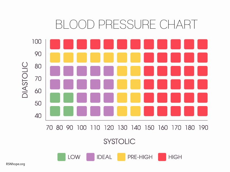 Blood Pressure Chart Fresh High Blood Pressure and Kidney Disease