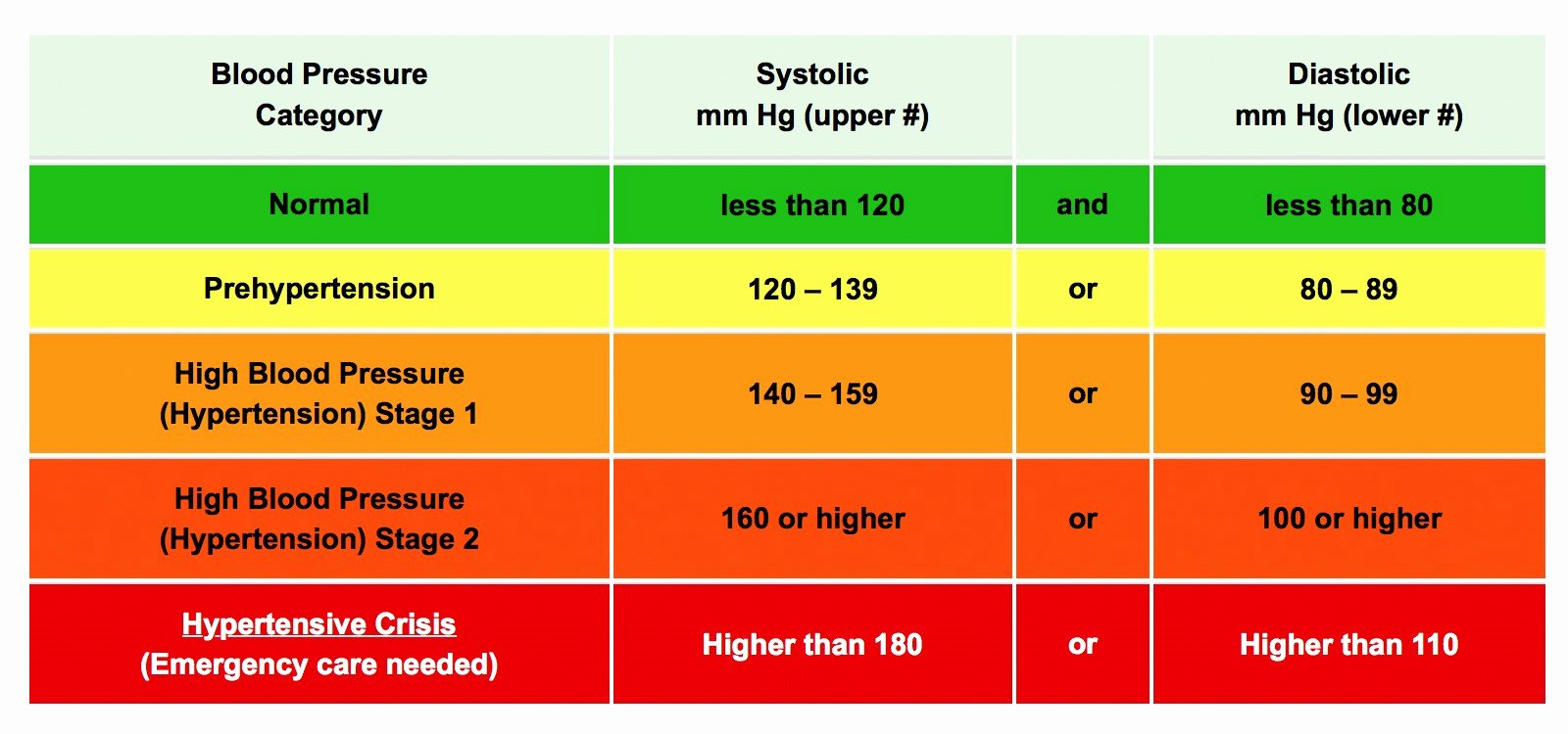 Blood Pressure Chart Fresh Hypertension Logging Your Numbers Properly