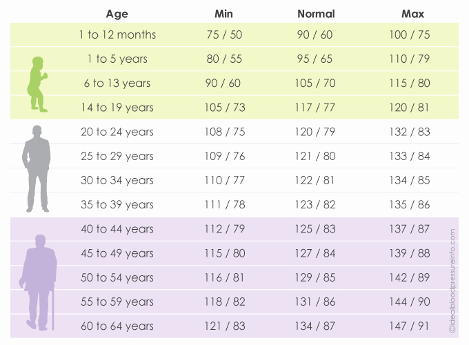 Blood Pressure Chart Inspirational Blood Pressure Chart by Age Understand Your normal Range