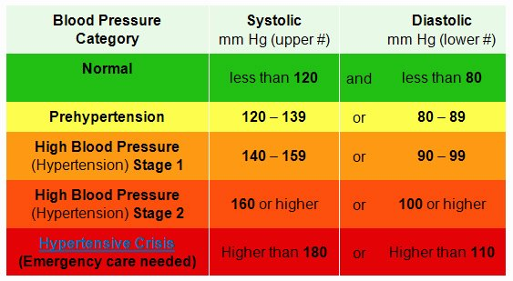 Blood Pressure Chart Luxury Lilia S Healthbook Treating Food Like Medicine High