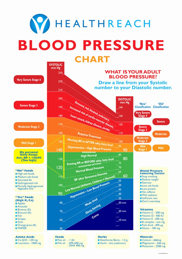 Blood Pressure Chart Unique Health Archives