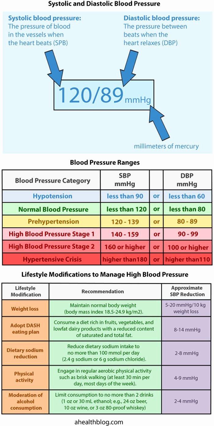 Blood Pressure Charts Awesome Easy to Understand Blood Pressure Chart and Quiz
