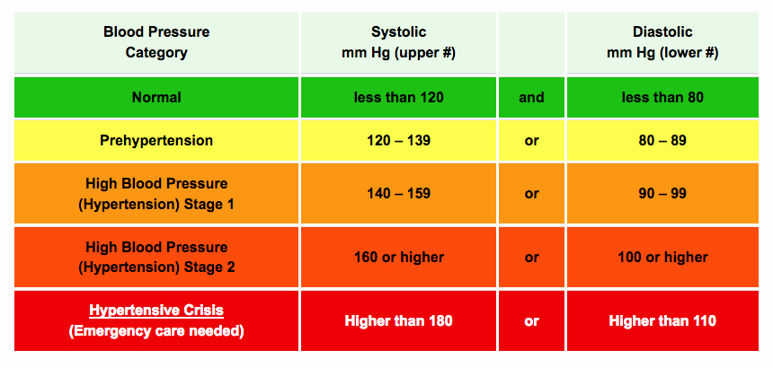Blood Pressure Charts Beautiful 5 Key Ways to Maintain Healthy Blood Pressure Naturally