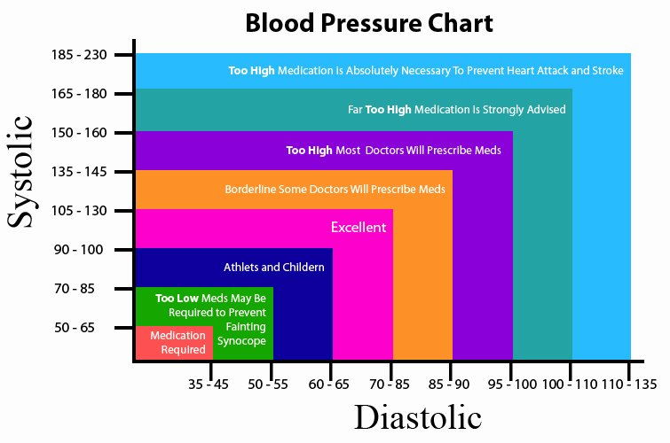 Blood Pressure Charts Beautiful Blood Pressure Chart