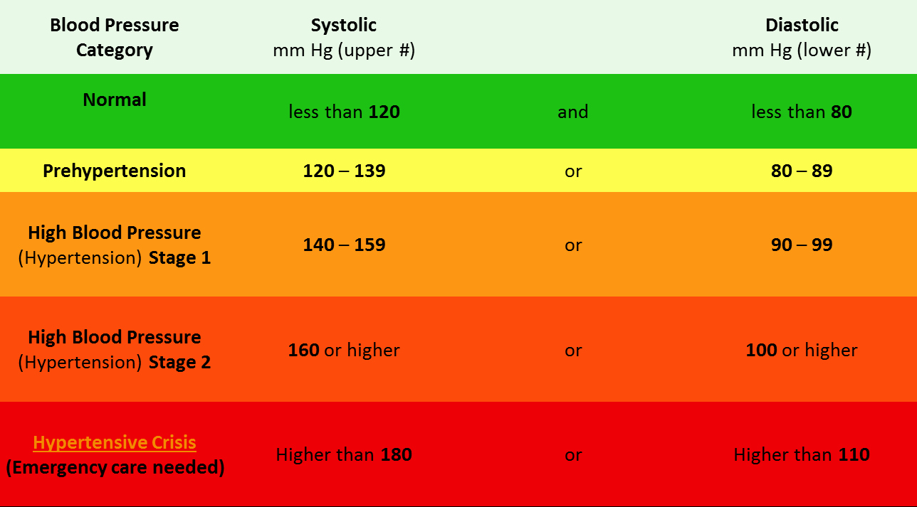 Blood Pressure Charts Beautiful Understanding A Blood Pressure Chart What Levels are You at