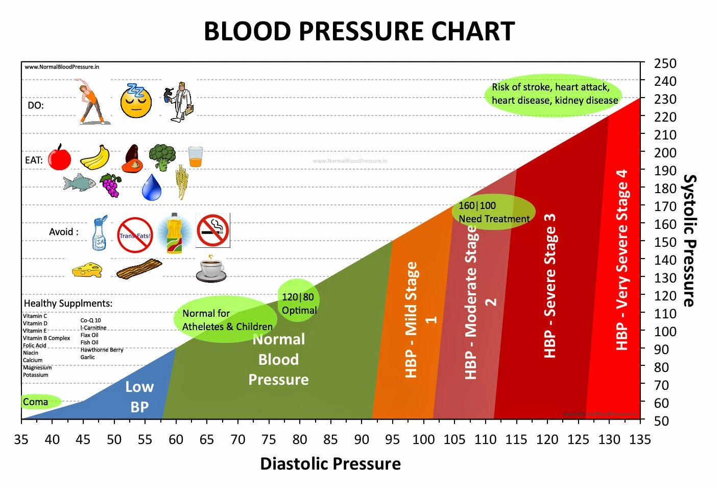 Blood Pressure Charts Best Of Dr Sherazi High Blood Pressure Hypertension and Low